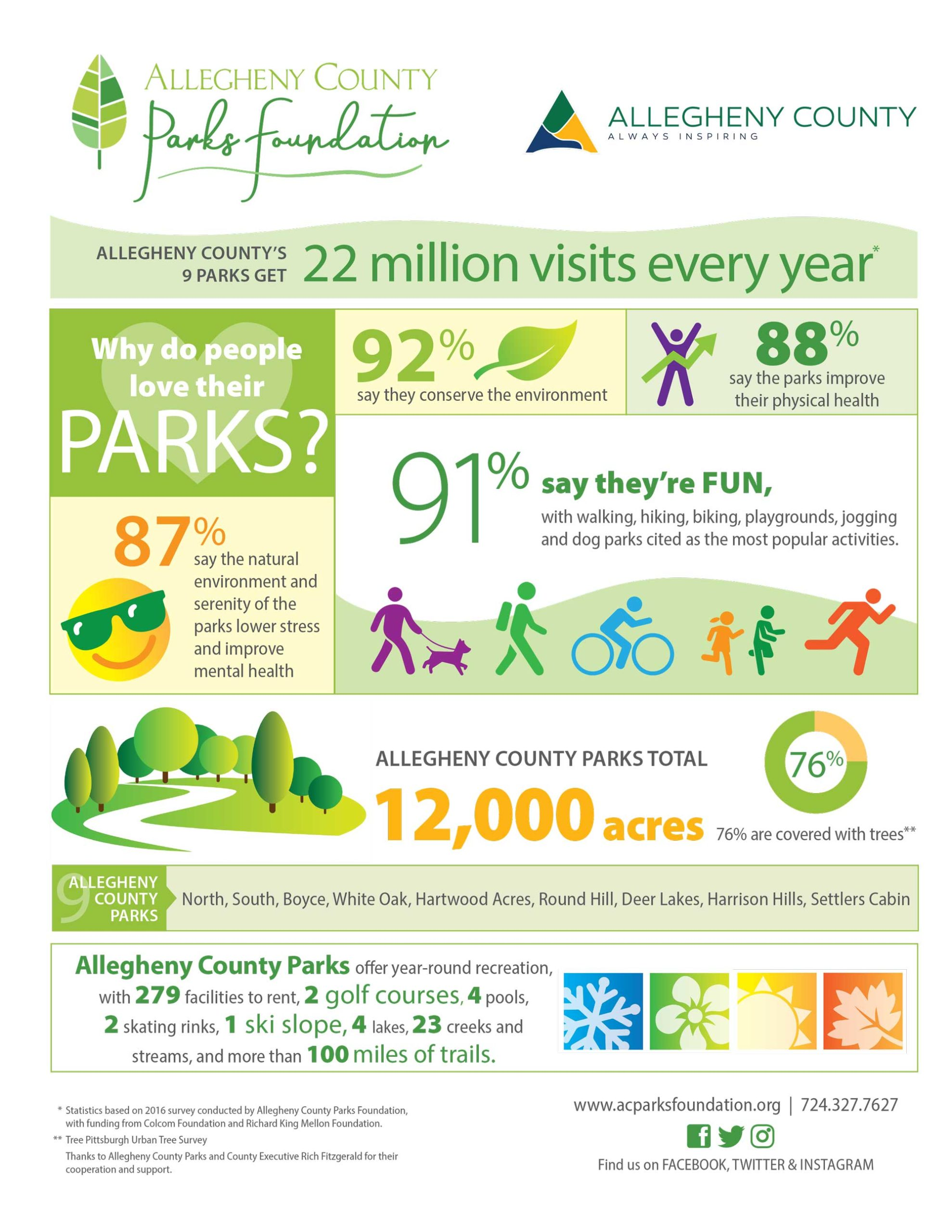 Allegheny County Parks Foundation infographic